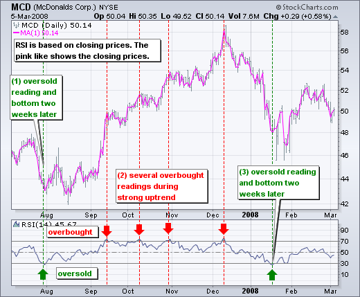 Thị trường con gấu và thị trường con bò tót