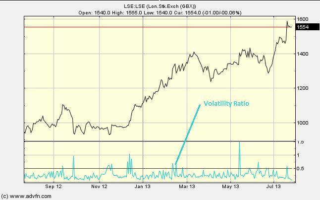 Dùng biểu đồ để dự báo giá cổ phiếu